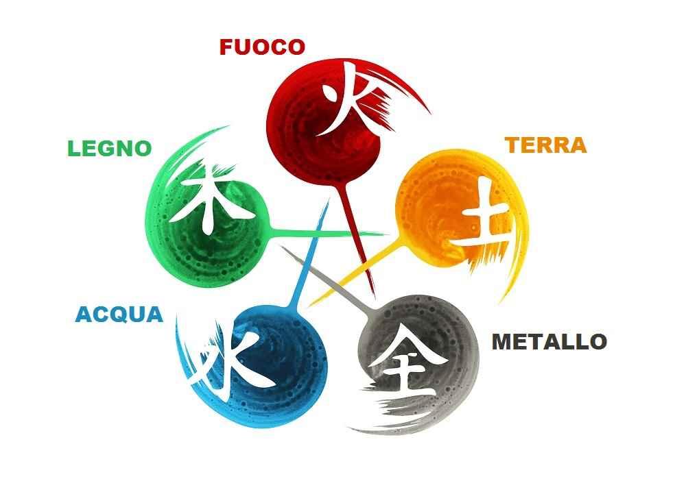5 movimenti MTC Medicina Tradizionale Cinese